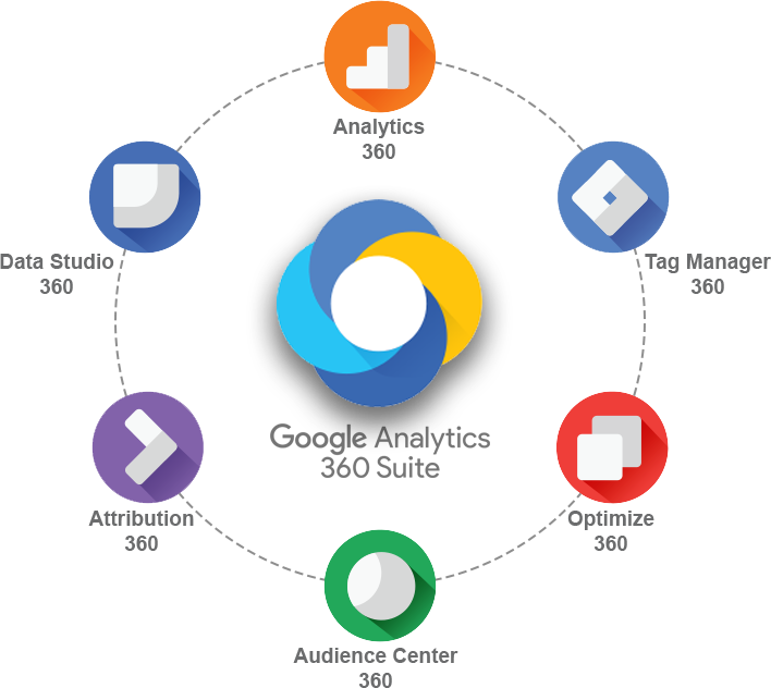 Google Analytics Suite 360