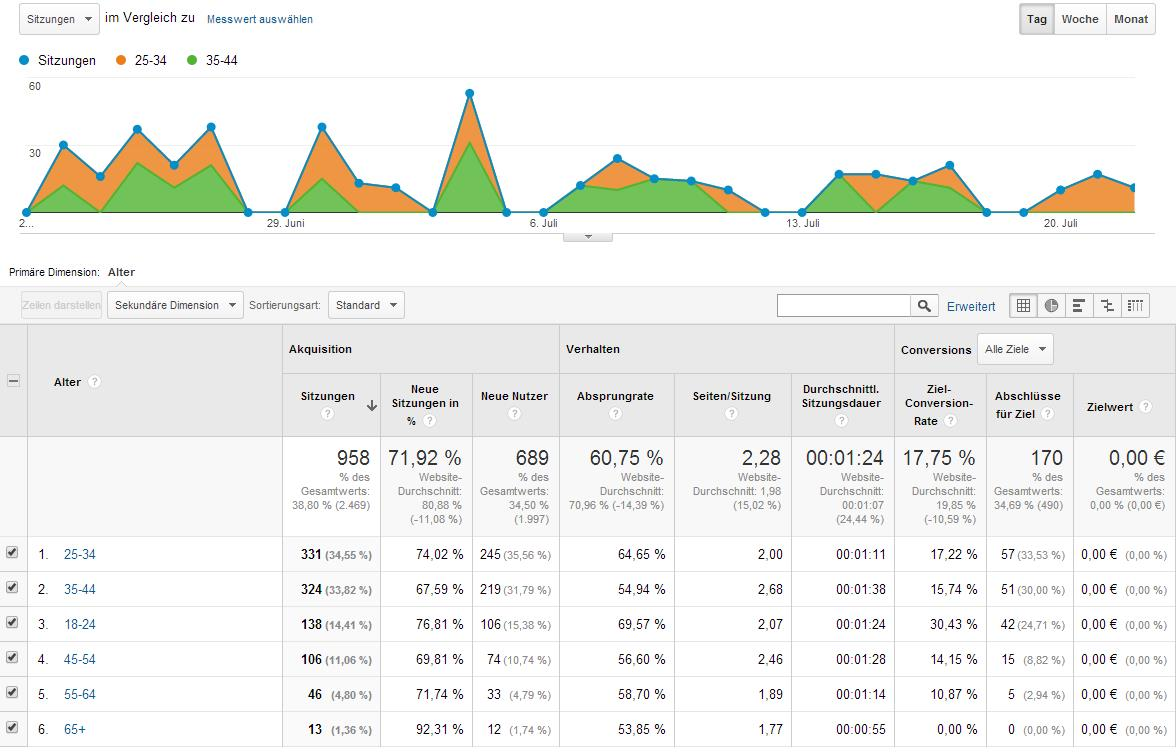 Google Analytics: Demografische Merkmale Alter
