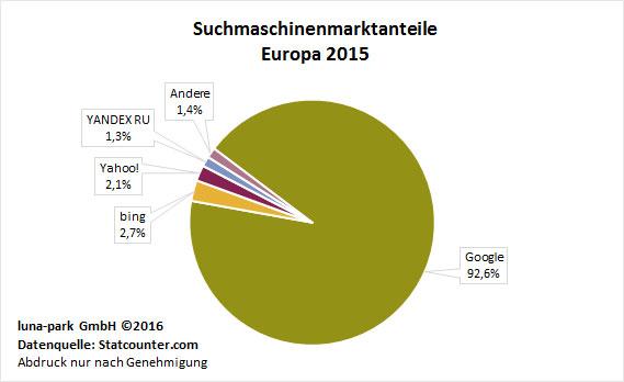 Suchmaschinenmarktanteile 2015 Europa