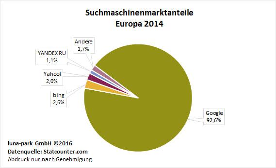 Suchmaschinenmarktanteile Europa 2014