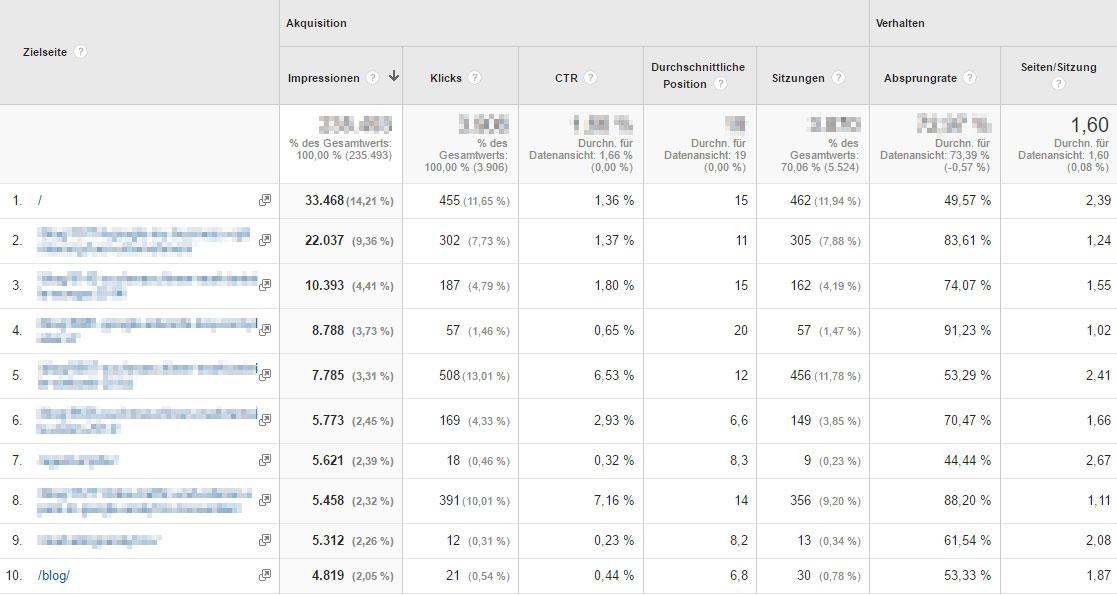 Durch die Verknüpfung der neuen https-Property in Google Analytics, können Metriken aus der Search Console mit Metriken aus Analytics in Verhältnis gesetzt werden.