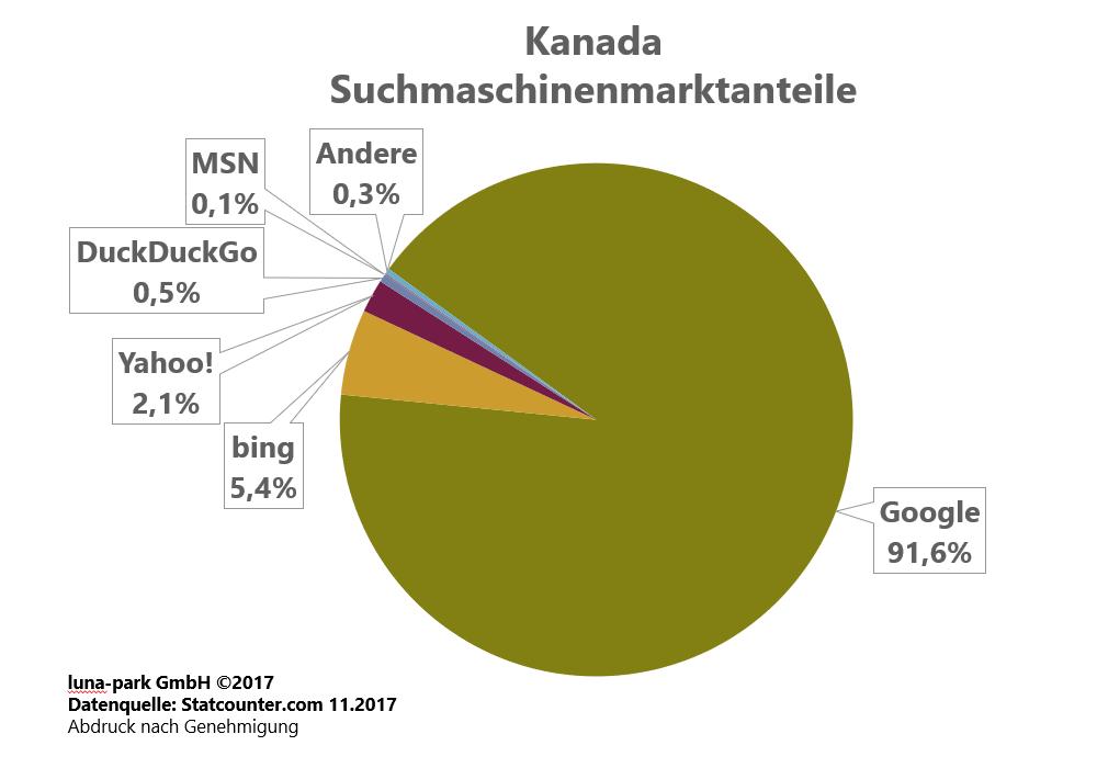 Suchmaschinenmarktanteile Kanada 2017