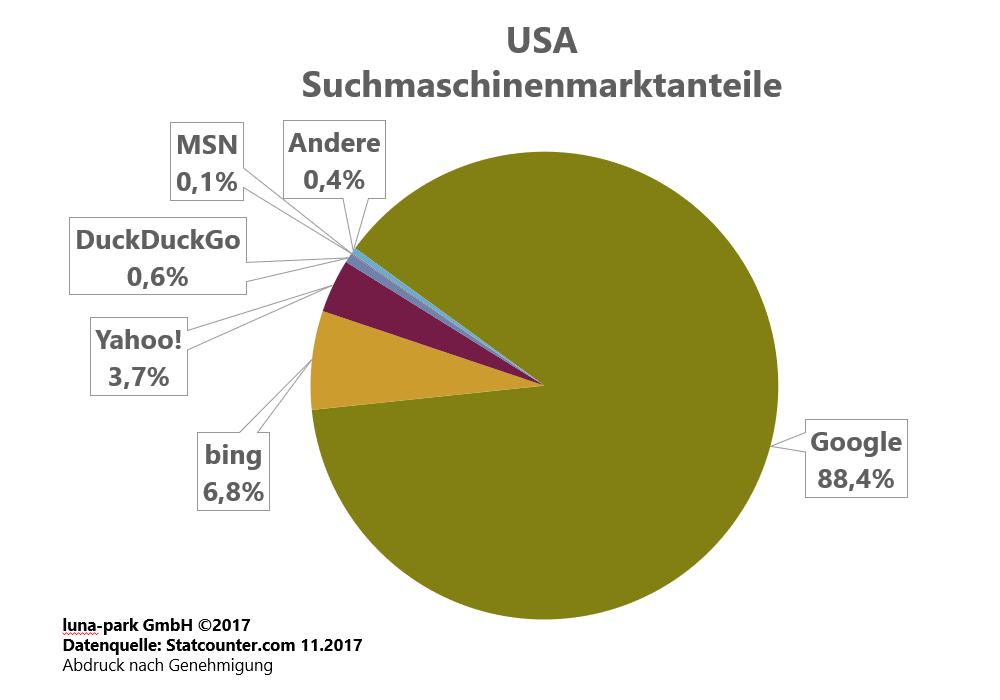 Suchmaschinenmarktanteile USA 2017