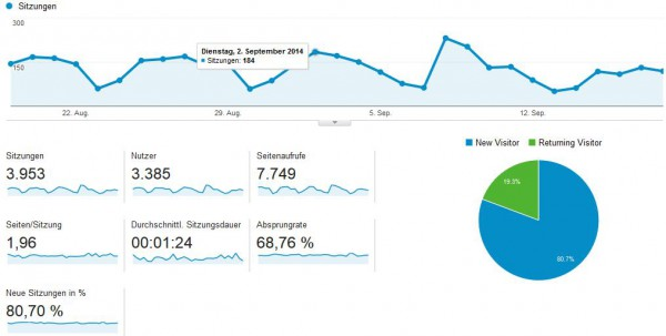 Google Analytics Basic Tracking