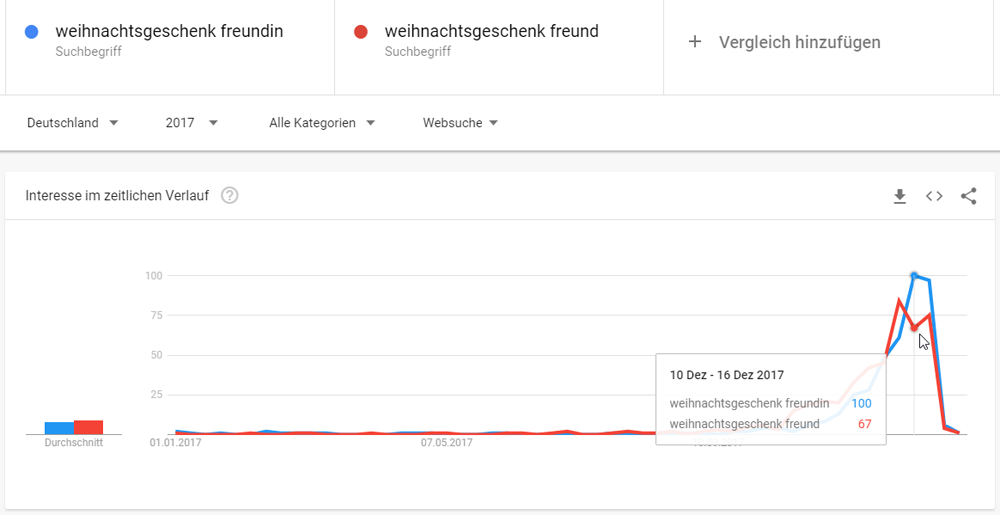 Google Trends: Vergleich Interesse an Weihnachtsgeschenken für den Freund und die Freundin (2017)