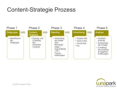 Einzelschritte der Content Strategie