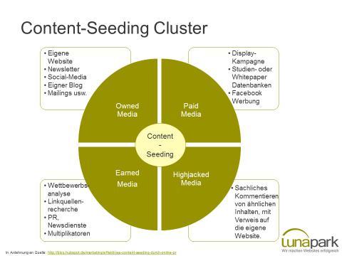 Seeding-Kanäle