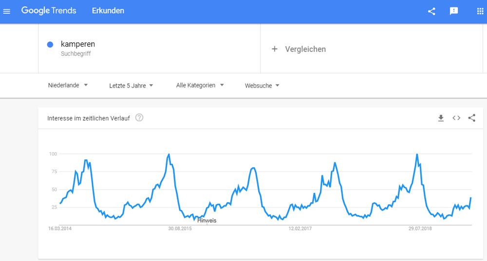 Mit Google Trends zeitliches Interesse am Zielmarkt untersuchen