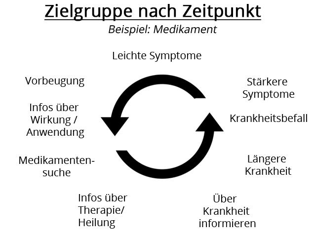 Zielgruppenzyklus