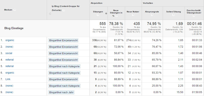 Contentgruppen in Google Analytics