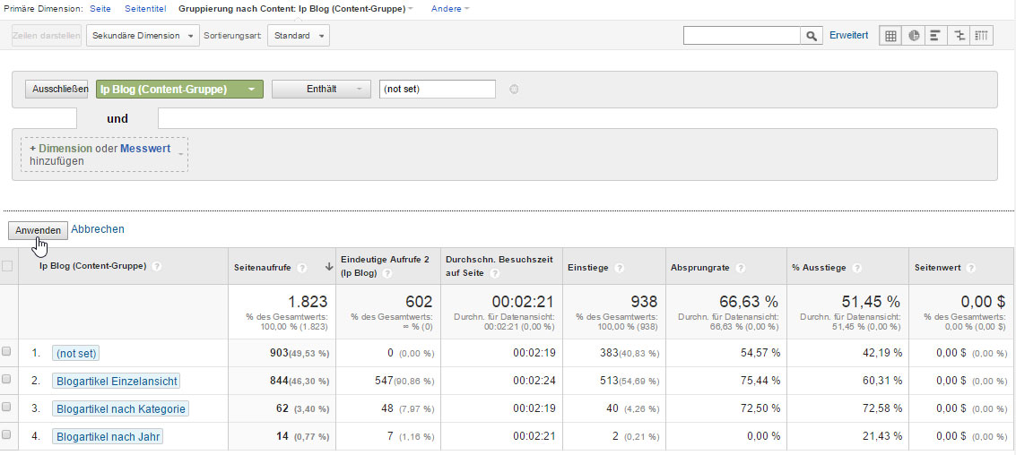 Conversion Analyse in Google Analytics