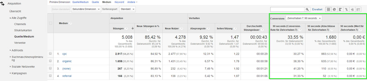 Referrer Zielauswertung in Google Analytics