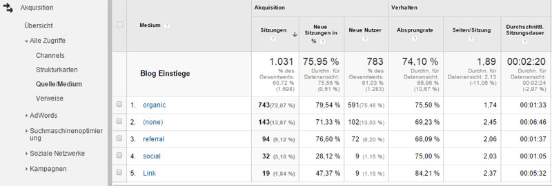 Referrerbericht in Google Analytics