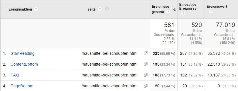 Scrolltiefe auswerten pro Blogbereich und sekundäre Dimension