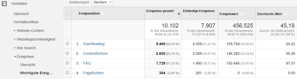 Auswertung Scrolltiefe in Google Analytics