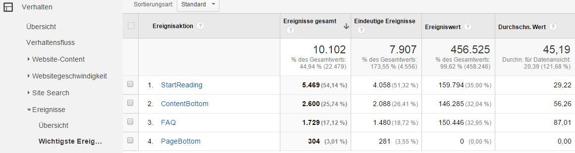 Auswertung Scrolltiefe in Google Analytics