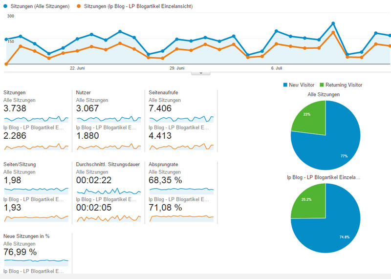 Segmente auswerten in Google Analytics