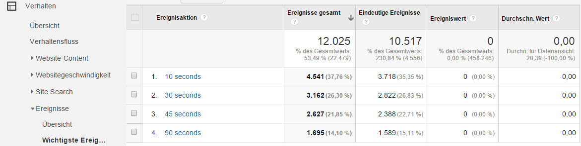 Stoppuhr in Google Analytics