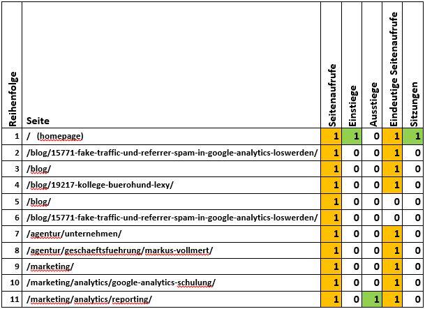 GA Metriken in Tabelle