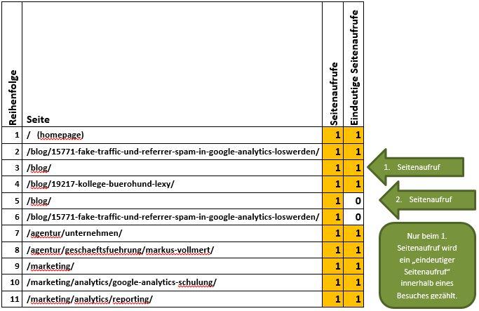 GA Metriken in Tabelle 2