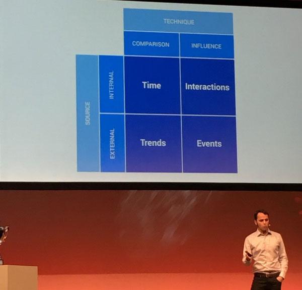 Data Analytics Framework – The Data Point Journey