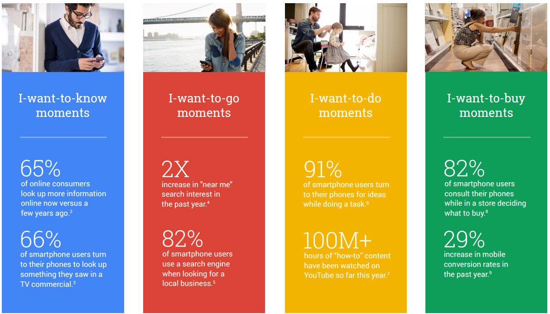 Google's Micro Moments