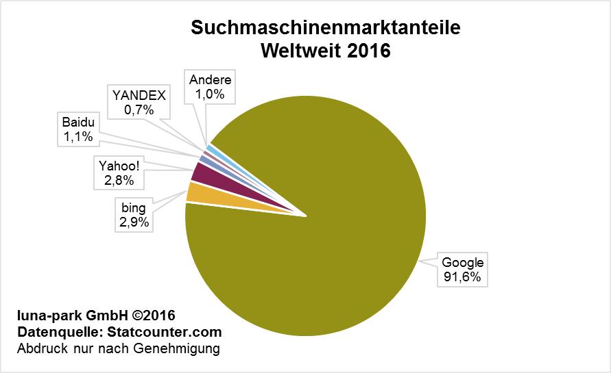Globaler Suchmaschinenmarkt 2016
