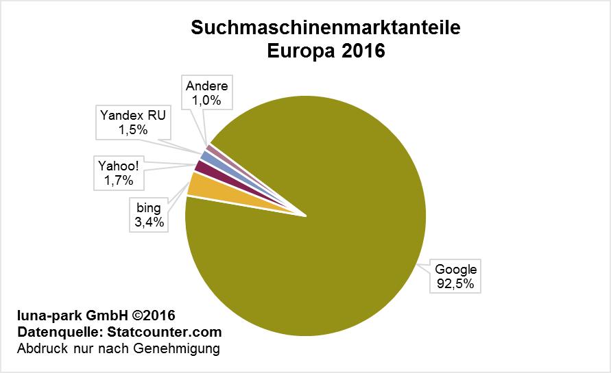 Suchmaschinenmarktanteile Europa 2016