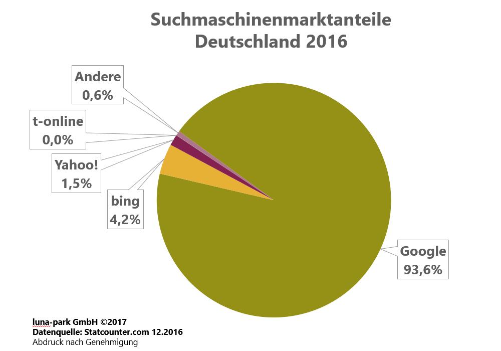 Suchmaschinenmarkt Deutschland 2016