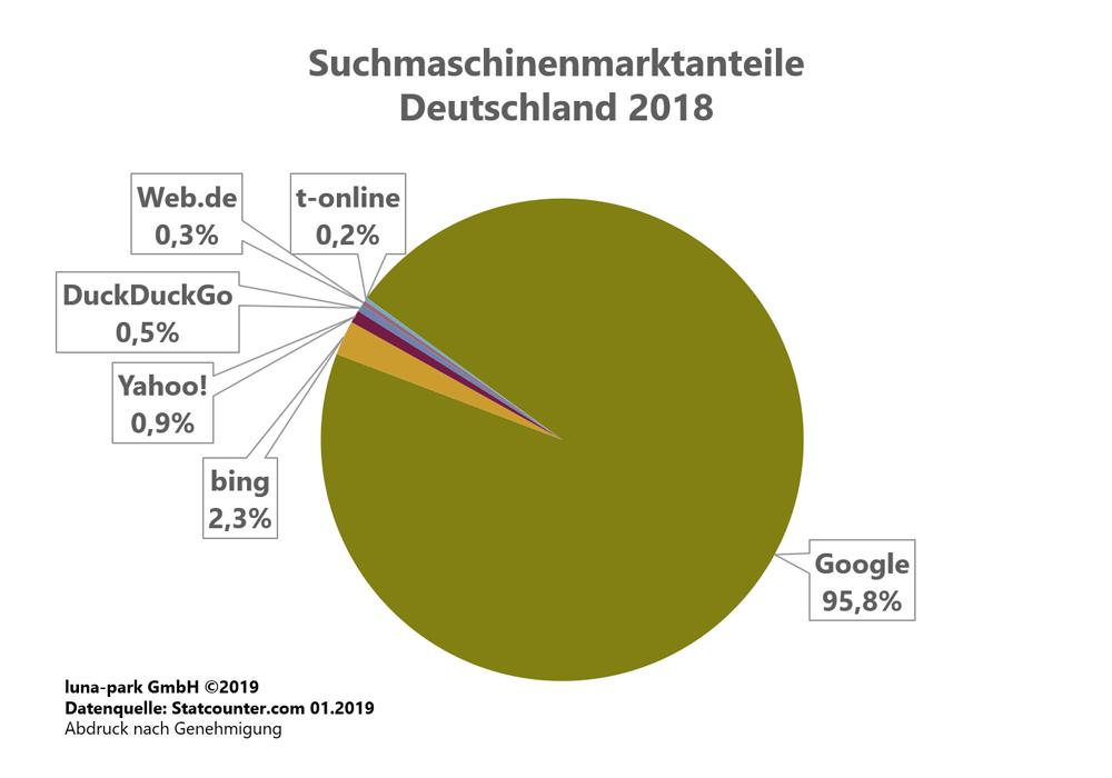 Suchmaschinenmarkt Deutschland 2018
