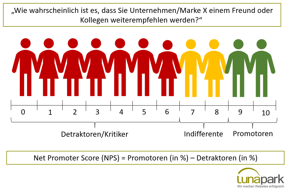 Berechnung des Net Promoter Scores