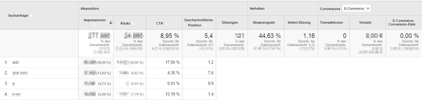 Suchanfragen aus der Google Search Console