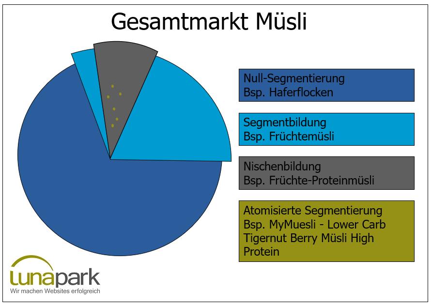 Marktsegmentierung am Beispiel des Müsli-Marktes