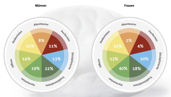 Verteilung von Limbic® Types nach Geschlecht