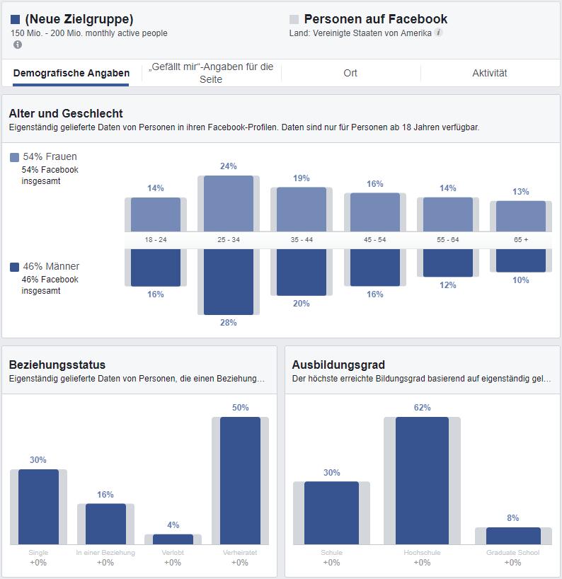 Die Statistiken von Facebook gewähren euch einen Einblick in Verhalten und Vorlieben eurer Zielgruppe