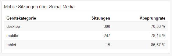 Gerätekategorien der Social Media Zugriffe