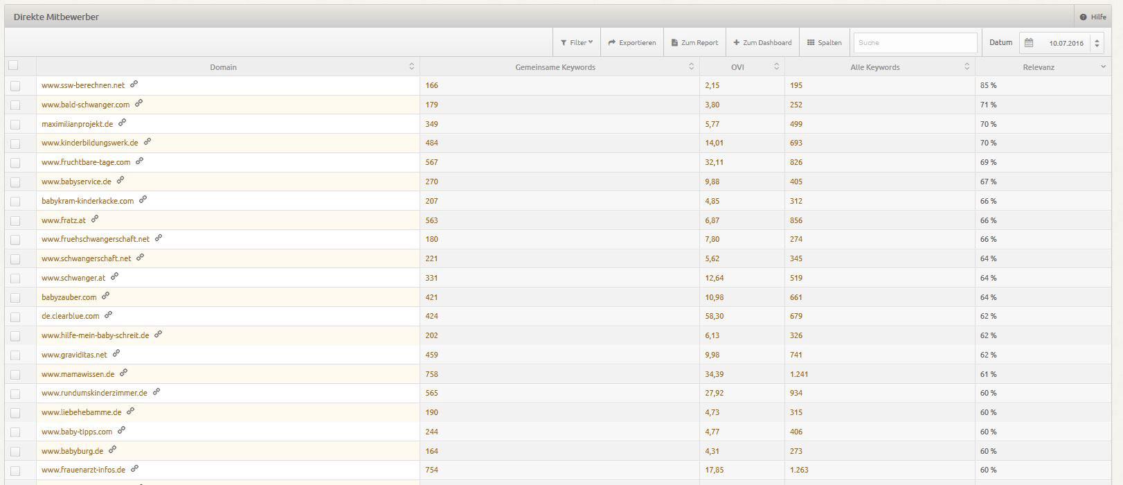 Mit XOVI lassen sich auch Wettbewerber eines Webseite identifizieren, die ebenfalls als Traffic-Quelle genutzt werden können