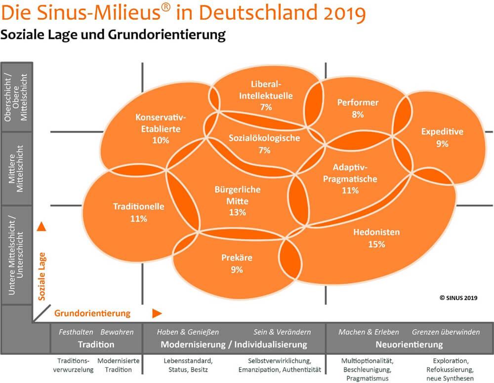 Sinus-Milieus in Deutschland 2019