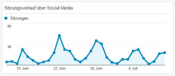 Sitzungen über Social Media im Verlauf