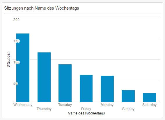 Wie hoch ist der Social media Traffic an den einzelnen Wochentagen?