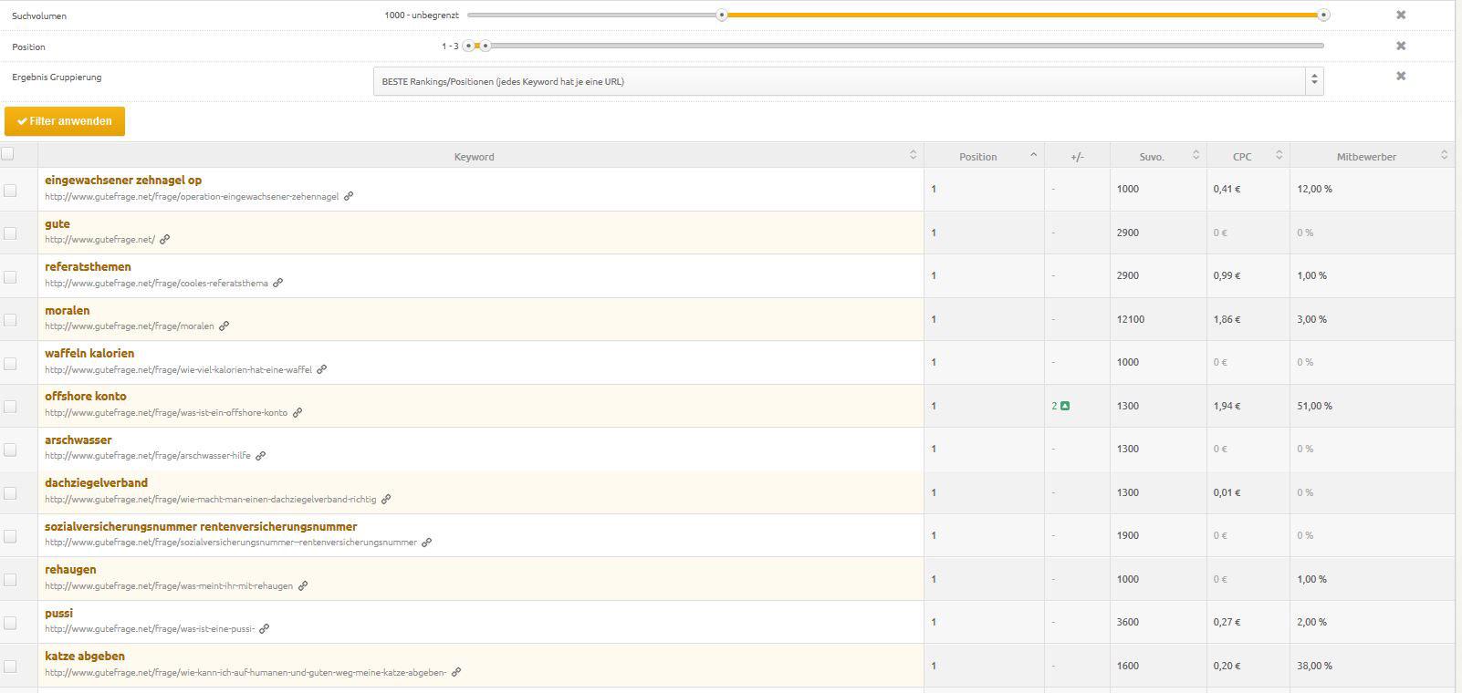 Mit SEO Tools wie Xovi könnt ihr Frageportale und andere Webseiten untersuchen und so starke Unterseiten ausfindig machen