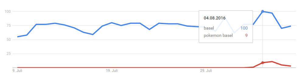 """Google Trends zeigt inen Zusammenhang zwischen dem wachsenden Interesse an den Suchbegriffen """"Basel Pokémon"""" und """"Basel"""""""