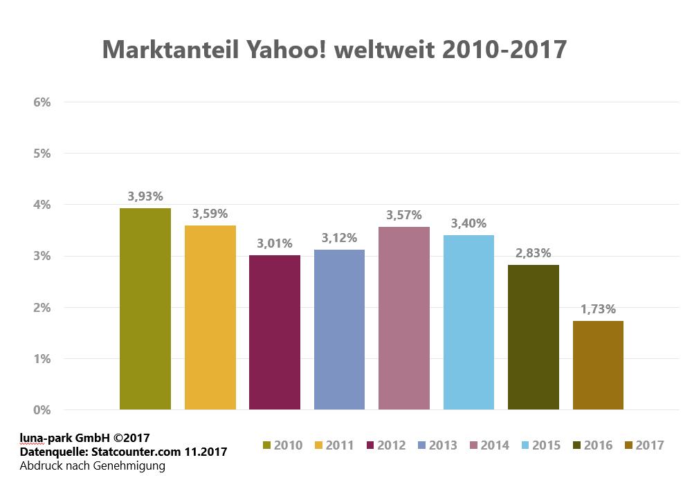 Entwicklung der Yahoo Marktanteile 2010 - 2017