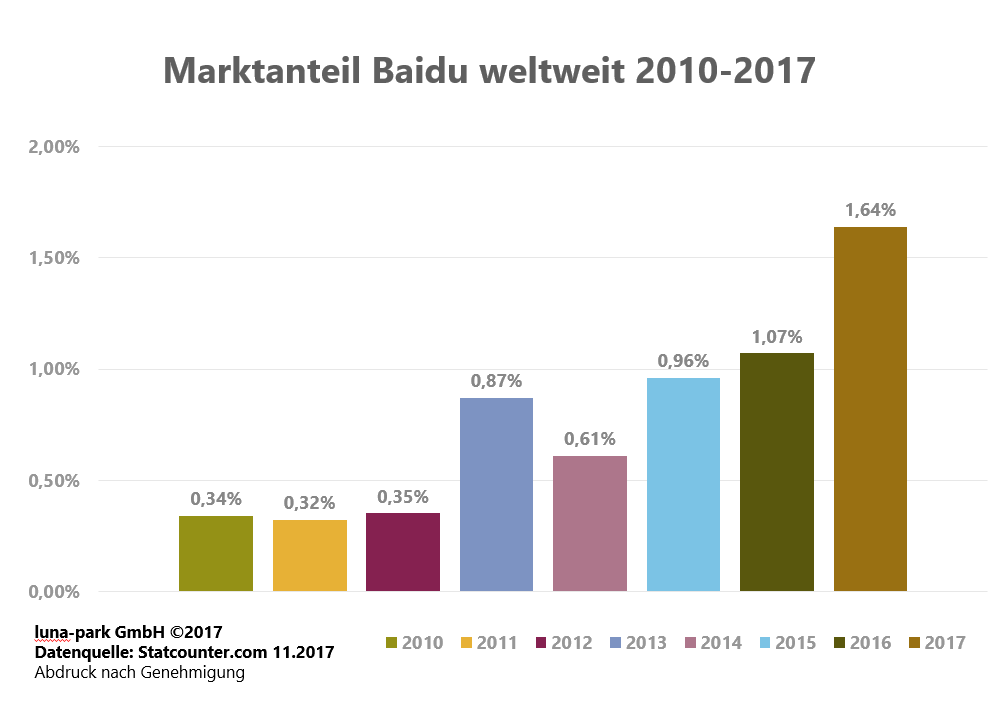Entwicklung der Baidu Marktanteile 2010 – 2017