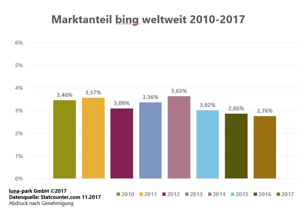 Entwicklung des bing Marktanteils 2010 - 2017