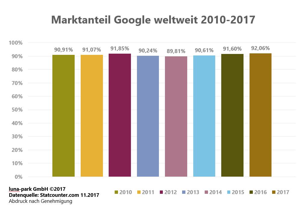 Entwicklung des Google Marktanteils 2010 - 2017