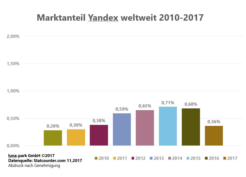 Entwicklung der Yandex Marktanteile 2010 - 2017