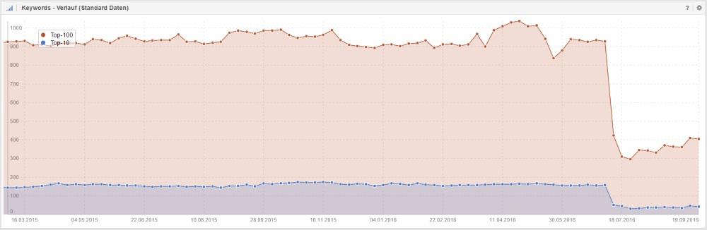 Fehlende Meta-Daten und fehlender Content können bein Relaunch zu einem Verlust wichtiger Rankings führen