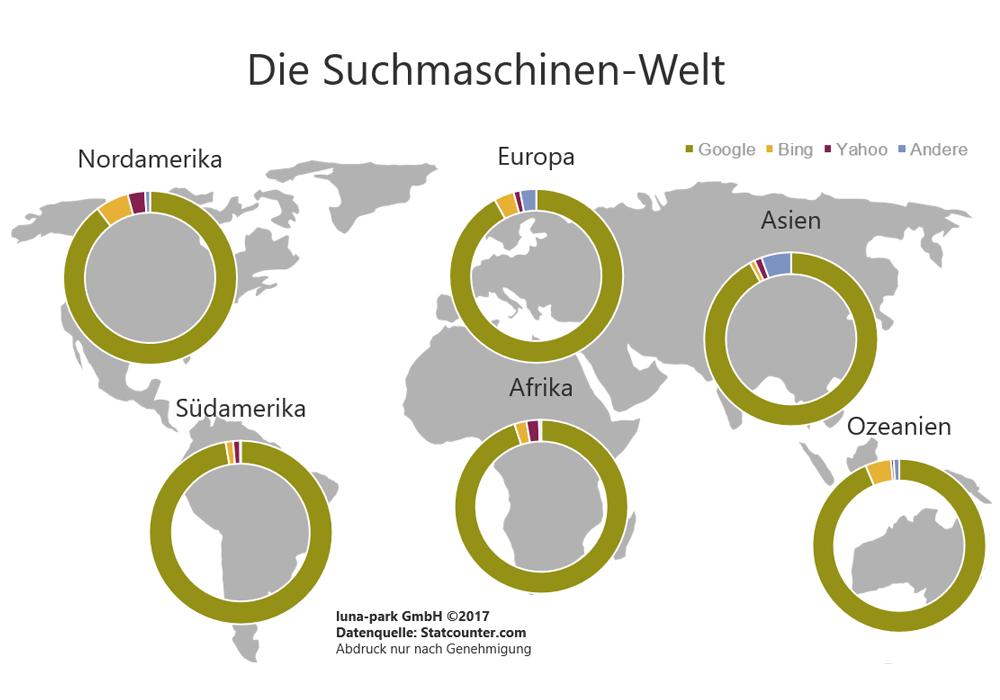 Weltweite Suchmaschinen-Nutzung 2017