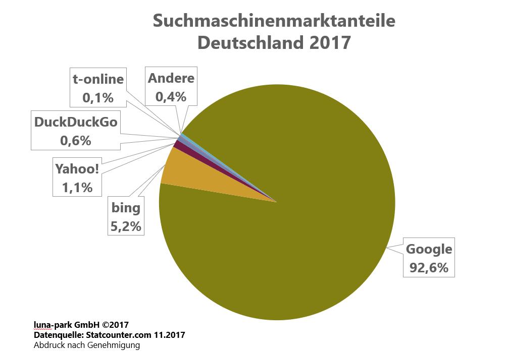 Suchmaschinenmarkt Deutschland 2017